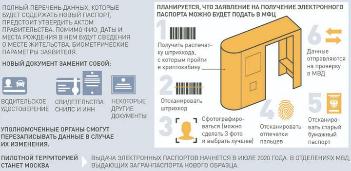 как получить электронный паспорт
