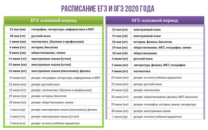 Расписание ОГЭ и ЕГЭ на 2020 год