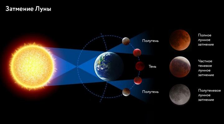 Лунные затмения 2021 года - даты, разновидности, влияние