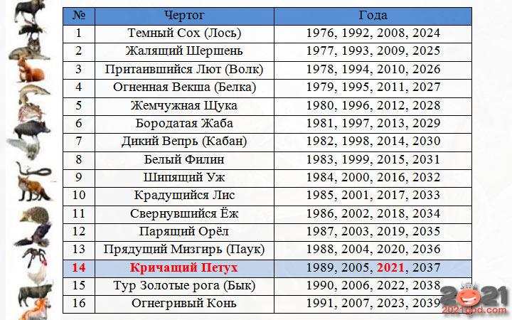 Славянский гороскоп по годам - какой тотем на 2021 год