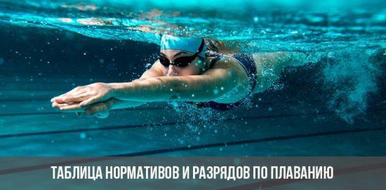 Таблица нормативов и разрядов по плаванию в 2020-2021 году