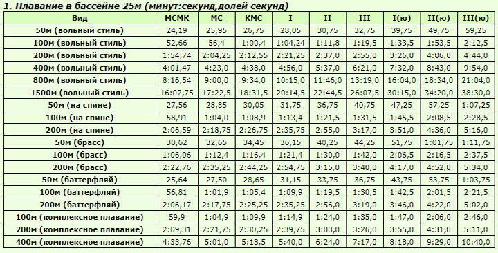 Таблица разрядов по плаванию 2021 года женщины 25 метров