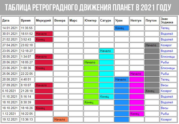 Таблица ретроградности планет на 2021 год
