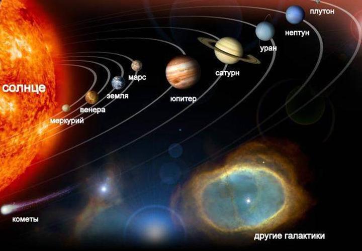 Ретроградные периоды для планет в 2021 году
