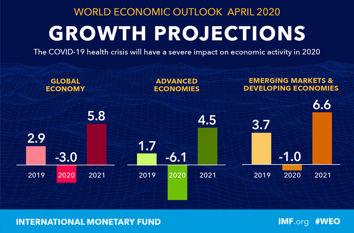 Прошноз развития мировой экономики на 2021 год