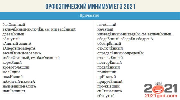 Орфоэпический минимум ФИПИ для ЕГЭ 2021 - причастия