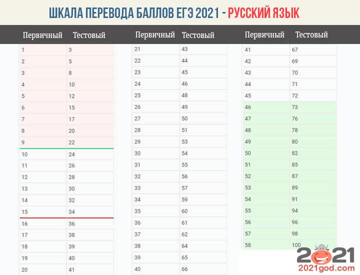 Шкала перевода баллов ЕГЭ 2021 по русскому языку