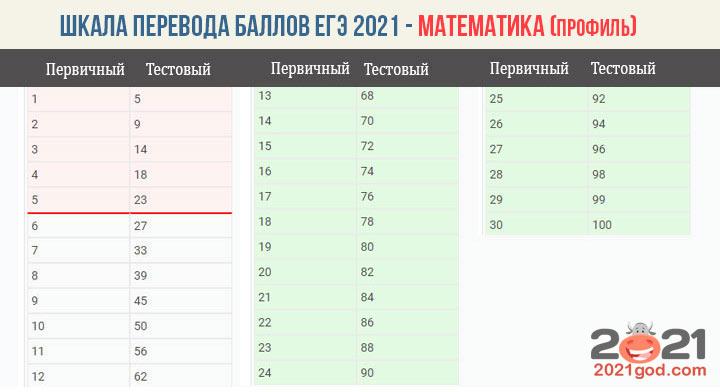 Шкала перевода баллов ЕГЭ 2021 по математике
