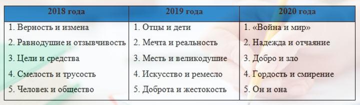 Направления итоговых сочинений 2018, 2019, 2020