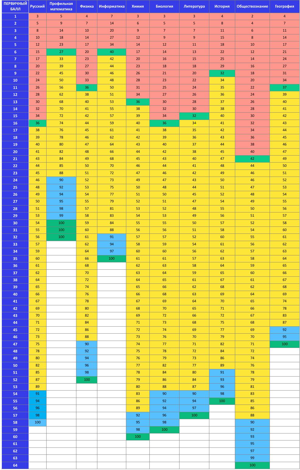 Таблица соответствия первичных и тестовых баллов ЕГЭ 2021