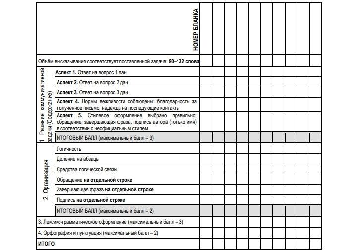 Критерии оценивания сочинания на ОГЭ по английскому в 2021 году