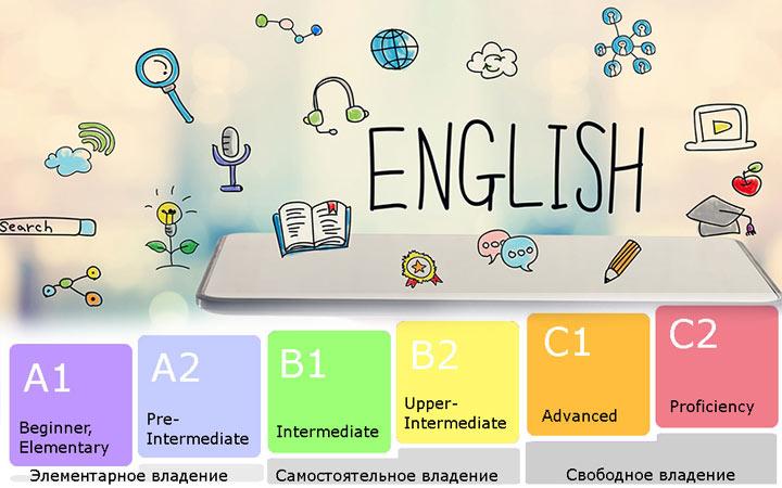 Уровни владения английским языком - подготовка к ОГЭ 2021