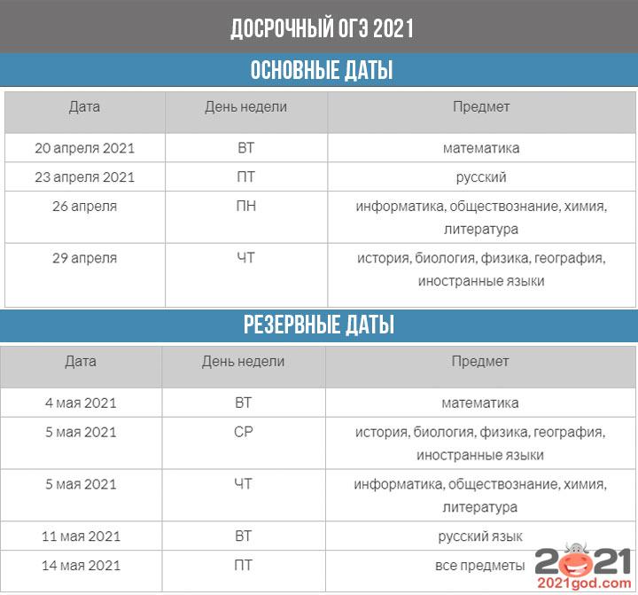 ОГЭ 2021 - расписание досрочного периода