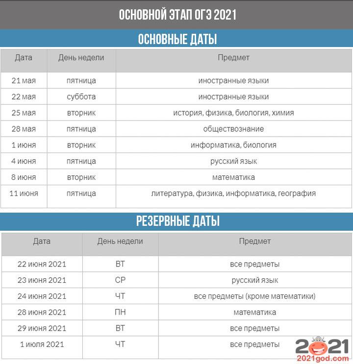 ОГЭ 2021 - расписание основного периода
