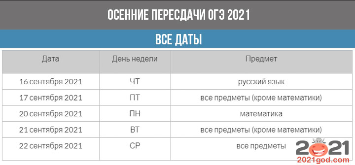 ОГЭ 2021 - расписание осенних пересдач