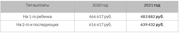 Индексация материнского капитала в 2021 году