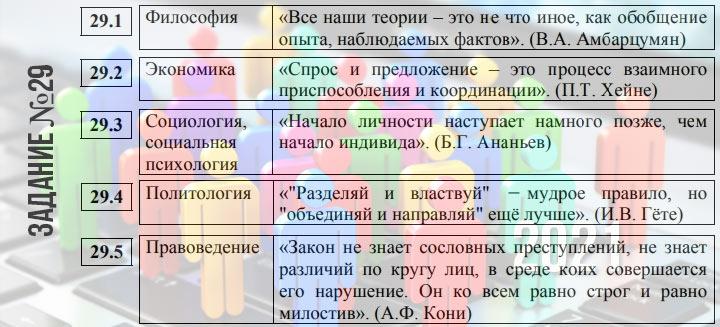 Задание №29 ЕГЭ по обществознанию - эссе