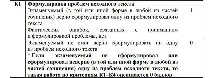 Критерий К-1 для сочинения на ЕГЭ 2021 по русскому языку
