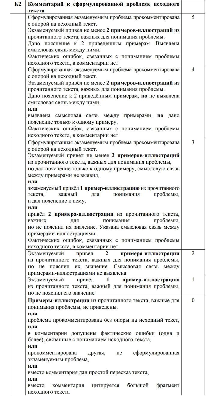 Критерий К-2 для сочинения на ЕГЭ 2021 по русскому языку