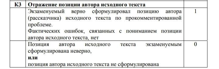 Критерий К-3 для сочинения на ЕГЭ 2021 по русскому языку
