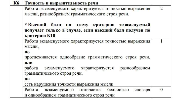 Критерий К-6 для сочинения на ЕГЭ 2021 по русскому языку