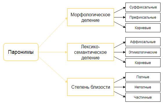 Классификация паронимов