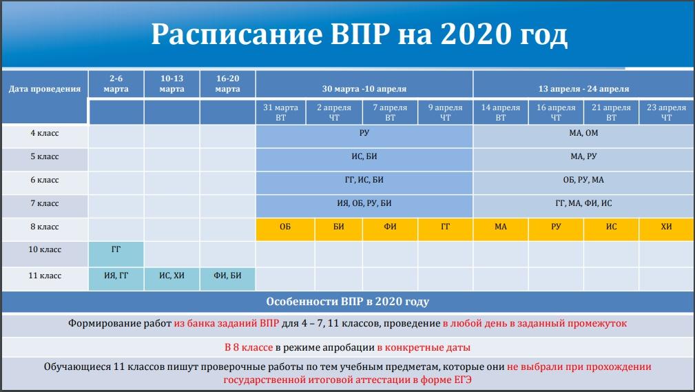 График ВПР весна 2020