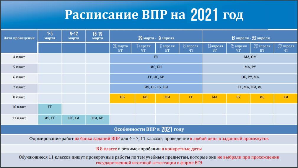 График ВПР весна 2021 - все классы