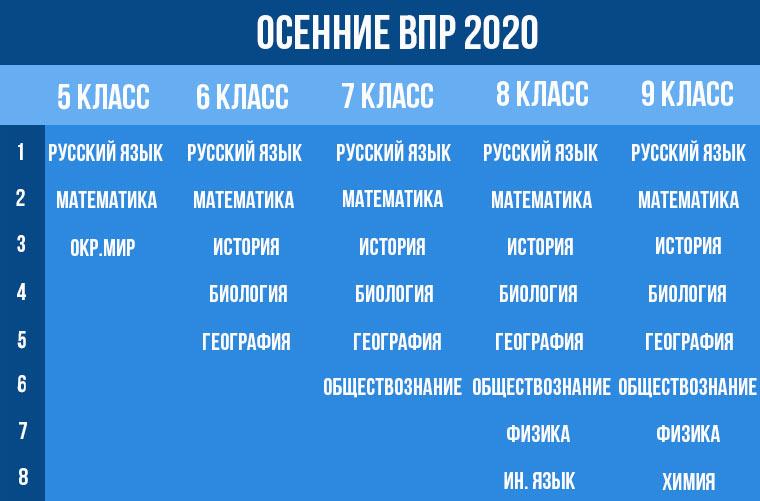 Предметы осенних ВПР в 2020-2021 учебном году