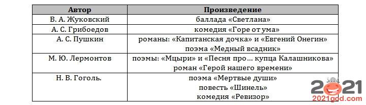 ЕГЭ 2021 по литературе - список произведений проза 1-я половина XIX века