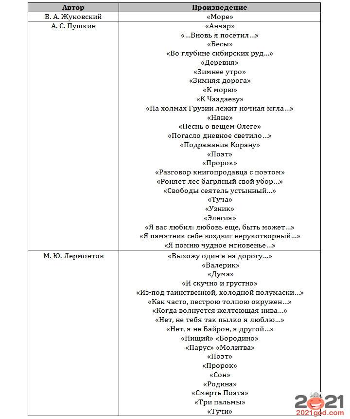 ЕГЭ 2021 по литературе - список произведений стихи 1-я половина XIX века