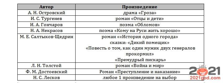 ЕГЭ 2021 по литературе - список произведений проза 2-я половина XIX века