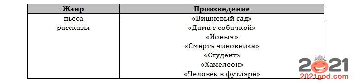 ЕГЭ 2021 по литературе - список произведений конец XIX – начало XX века