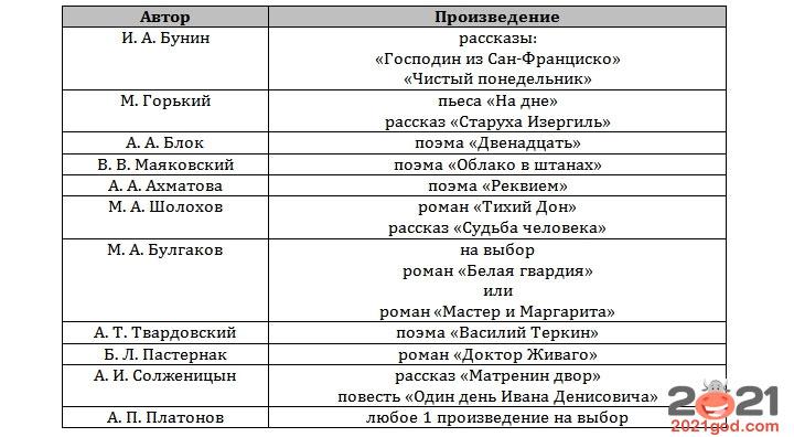 ЕГЭ 2021 по литературе - список произведений проза 1-я половина XX века