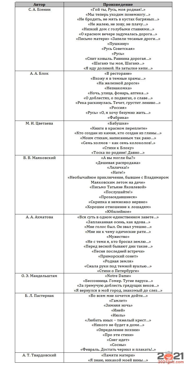 ЕГЭ 2021 по литературе - список произведений стихи 1-я половина XX века