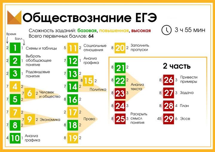 Распределение задания ЕГЭ по обществознанию в 2021 году по уровням