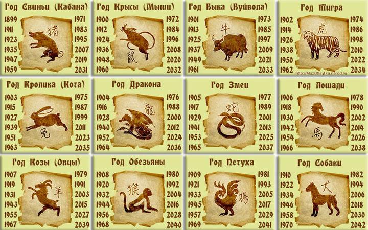 Восточный календарь, кто будет покровителем 2021 года