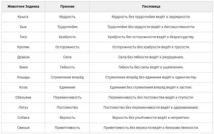 Тотемы восточного календаря и их характеры
