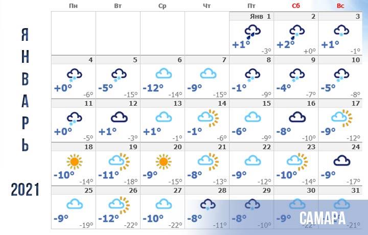 Прогноз погоды для Самары на январь 2021 года