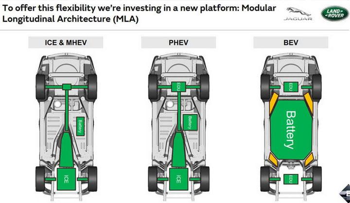 Новый Range Rover 2021 технические характеристики
