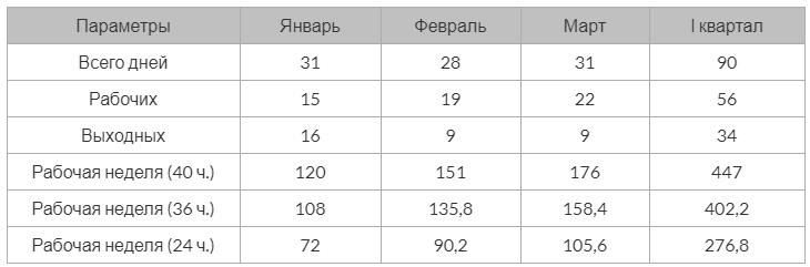 Производственный календарь РФ на 2021 год 1 квартал