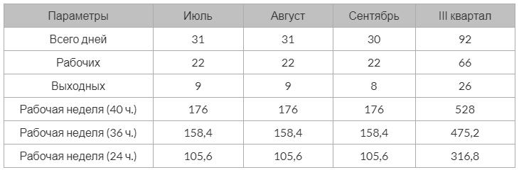 Производственный календарь РФ на 2021 год 3 квартал