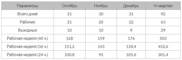 Производственный календарь РФ на 2021 год 4 квартал