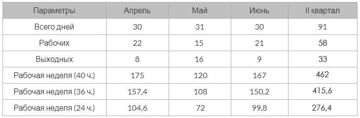Количество рабочих и выходных дней в мае 2021 года