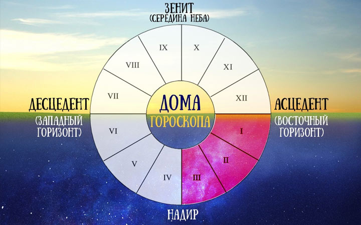 Анжела Перл: гороскоп на 2021 год для всех знаком Зодиака