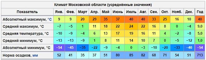 Климатограма Московской области