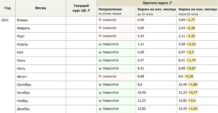 Прогноз курса рубля и юаня
