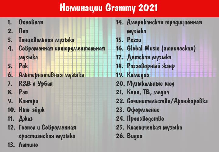 Грэмми в 2021 году - все номинации