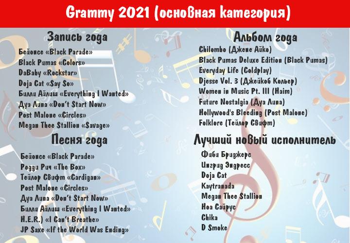 Грэмми в 2021 году - номинанты основной категории