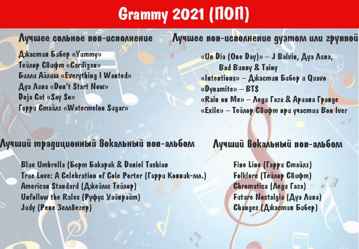 Грэмми в 2021 году - номинанты категории ПОП